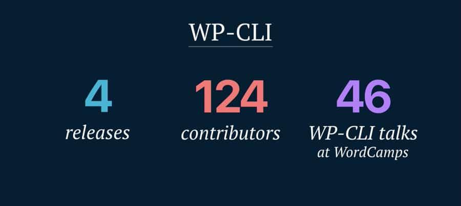 Grafik: WP-CLI hat in diesem Jahr 4 große Updates erfahren, 124 Contributoren haben mitgewirkt und 46 Vorträge zum Projekt wurden gehalten.